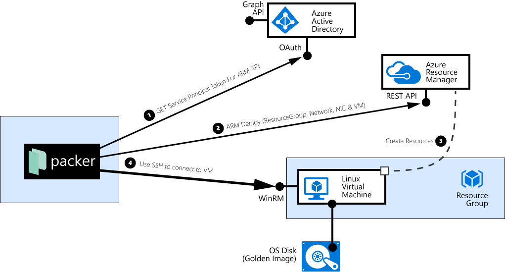 packer interactions with Azure provisioning a Linux VM