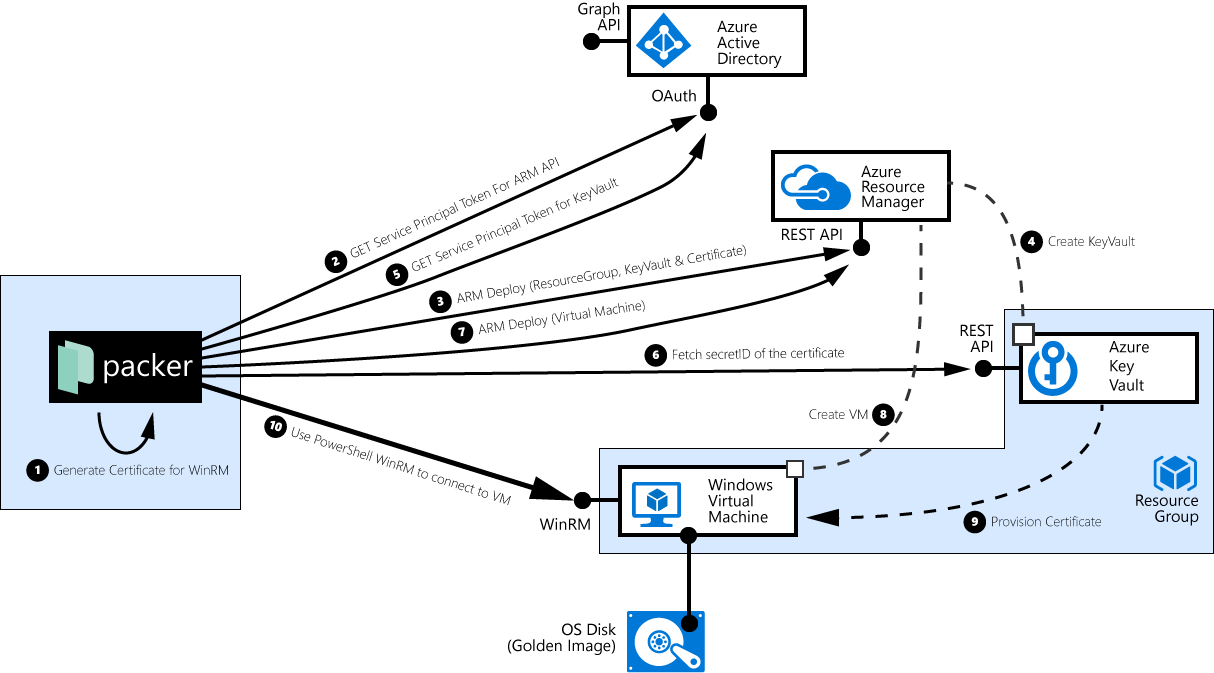 packer interactions with Azure provisioning a Windows VM